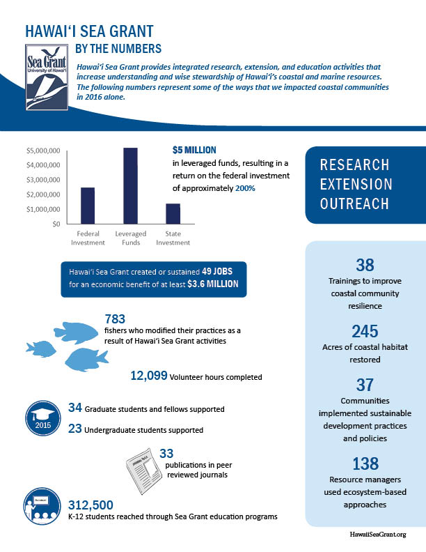 image of hawaii sea grant by the numbers infographic