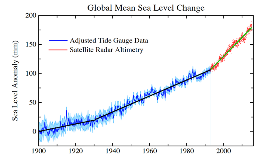 Graph showing accelerated pace of Global Mean Sea Level rise over last 100 years