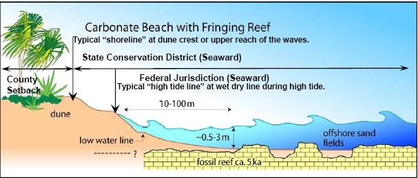 shoreline-jurisdiction diagram