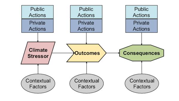 VCAPS Diagram