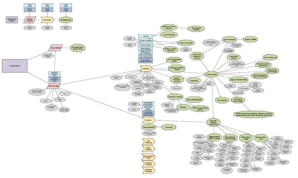 WKCVA Transportation VCAPS Diagram