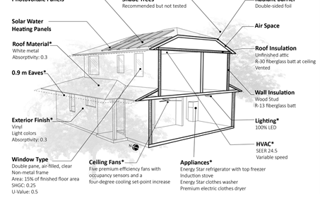 diagram of energy saving components of house